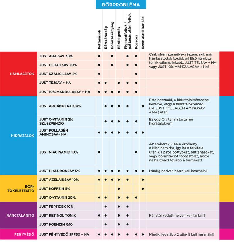 Táblázat a Revox termékek csoportosításáról tulajdonság és bőrprobléma szerint.