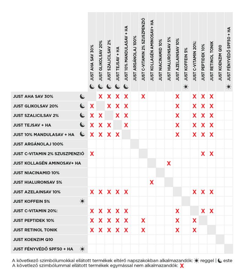 Táblázat a Revox termékek kombinálásáról.